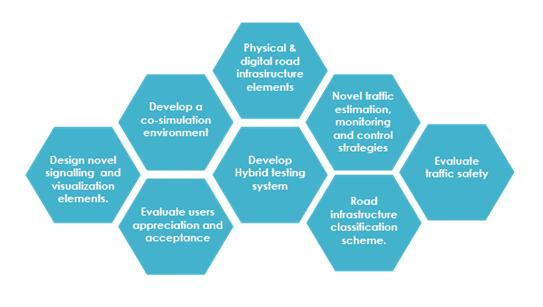 Key elements of INFRAMIX
